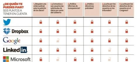 Quién protege tu privacidad en el internet