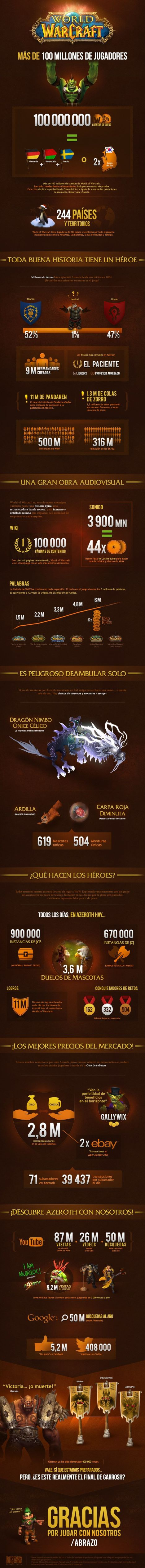 World of Warcraft infografía 2014